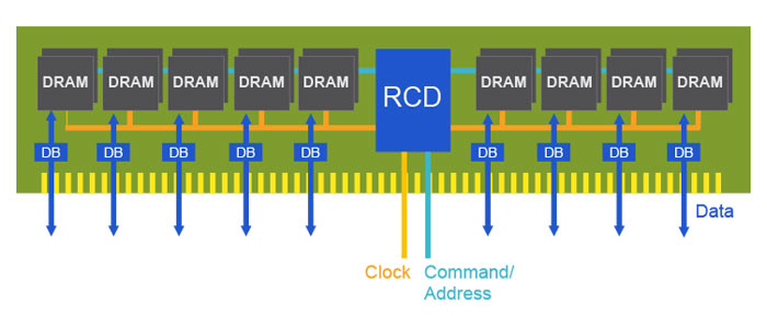 Rambus Claims Fully-Functional DDR5 DIMM