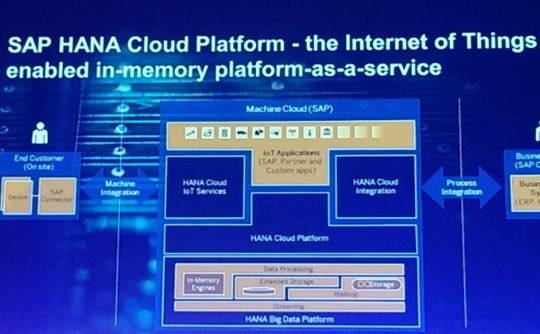 SAP Expands HANA Cloud, IoT Capabilities