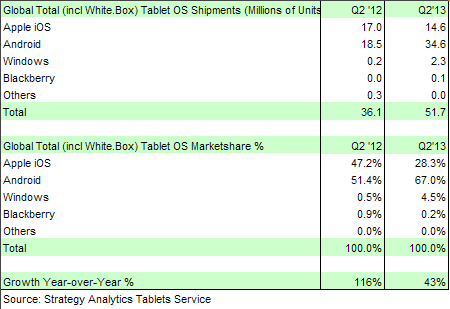 Strategy Analytics: Android Top Tablet Dog