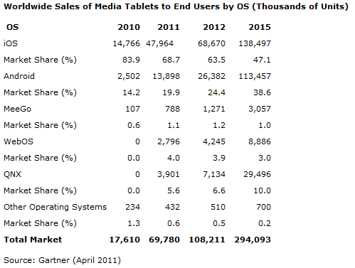 Tablet Market