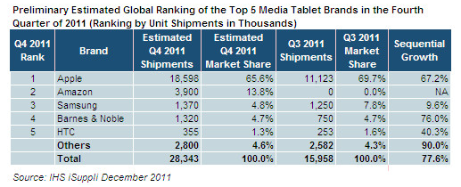 tablet market 2011