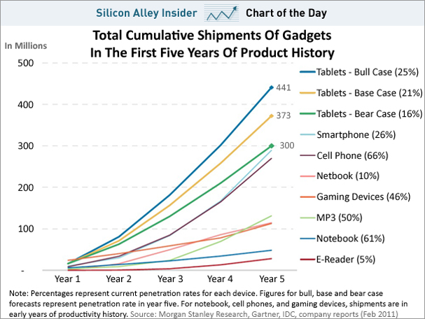 Tablets Chart