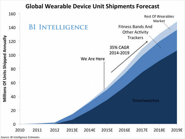 BI: Smartwatches to