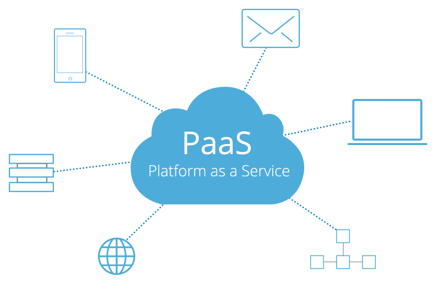 What is PaaS (Platform as a Service)? | The Iron.io Blog